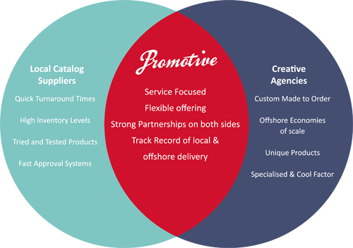 Venn diagram showing the crossover between Local Catalog Suppliers and Creative Agencies