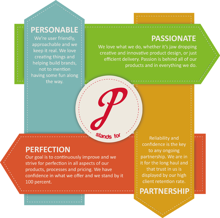4 Ps of Marketing - Personable, Passionate, Partnership, Perfection